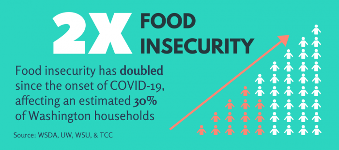 GFK_Infographic_Food Insecurity